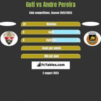 Guti vs Andre Pereira h2h player stats
