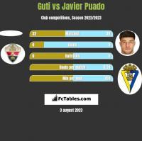 Guti vs Javier Puado h2h player stats