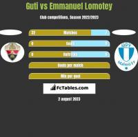 Guti vs Emmanuel Lomotey h2h player stats