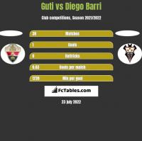 Guti vs Diego Barri h2h player stats