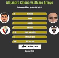Alejandro Catena vs Alvaro Arroyo h2h player stats