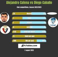Alejandro Catena vs Diego Caballo h2h player stats