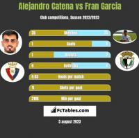 Alejandro Catena vs Fran Garcia h2h player stats