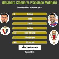 Alejandro Catena vs Francisco Molinero h2h player stats
