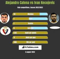 Alejandro Catena vs Ivan Kecojevic h2h player stats