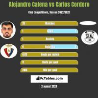 Alejandro Catena vs Carlos Cordero h2h player stats