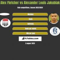 Alex Fletcher vs Alexander Louis Jakubiak h2h player stats