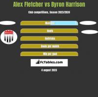 Alex Fletcher vs Byron Harrison h2h player stats