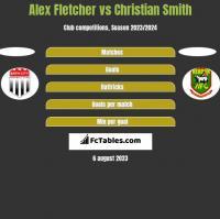 Alex Fletcher vs Christian Smith h2h player stats