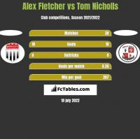 Alex Fletcher vs Tom Nicholls h2h player stats