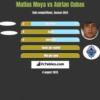 Matias Moya vs Adrian Cubas h2h player stats