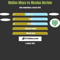 Matias Moya vs Nicolas Bertolo h2h player stats