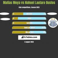 Matias Moya vs Nahuel Lautaro Bustos h2h player stats