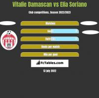 Vitalie Damascan vs Elia Soriano h2h player stats