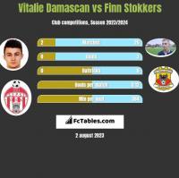 Vitalie Damascan vs Finn Stokkers h2h player stats