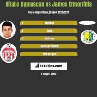Vitalie Damascan vs James Efmorfidis h2h player stats