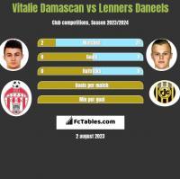 Vitalie Damascan vs Lenners Daneels h2h player stats