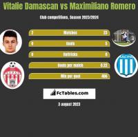Vitalie Damascan vs Maximiliano Romero h2h player stats