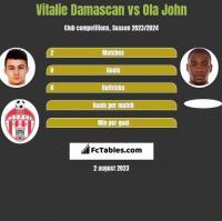 Vitalie Damascan vs Ola John h2h player stats