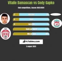 Vitalie Damascan vs Cody Gapko h2h player stats