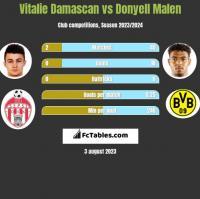 Vitalie Damascan vs Donyell Malen h2h player stats