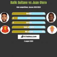 Rafik Guitane vs Juan Otero h2h player stats