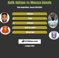 Rafik Guitane vs Moussa Konate h2h player stats