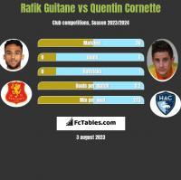 Rafik Guitane vs Quentin Cornette h2h player stats