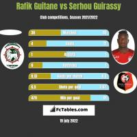 Rafik Guitane vs Serhou Guirassy h2h player stats