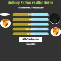 Anthony Straker vs Atinc Nukan h2h player stats