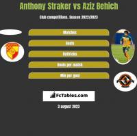 Anthony Straker vs Aziz Behich h2h player stats