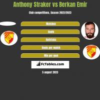 Anthony Straker vs Berkan Emir h2h player stats