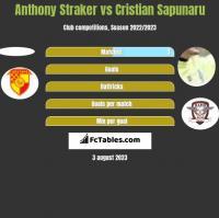 Anthony Straker vs Cristian Sapunaru h2h player stats