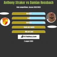 Anthony Straker vs Damian Rossbach h2h player stats