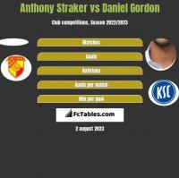 Anthony Straker vs Daniel Gordon h2h player stats