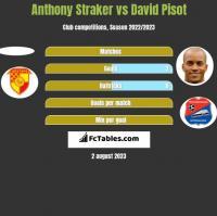 Anthony Straker vs David Pisot h2h player stats