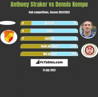 Anthony Straker vs Dennis Kempe h2h player stats