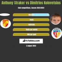 Anthony Straker vs Dimitrios Kolovetsios h2h player stats