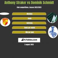 Anthony Straker vs Dominik Schmidt h2h player stats
