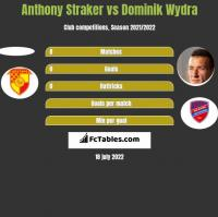 Anthony Straker vs Dominik Wydra h2h player stats