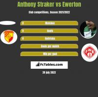 Anthony Straker vs Ewerton h2h player stats
