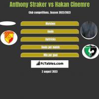 Anthony Straker vs Hakan Cinemre h2h player stats