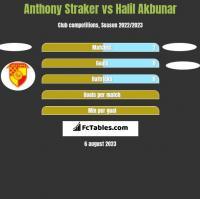 Anthony Straker vs Halil Akbunar h2h player stats