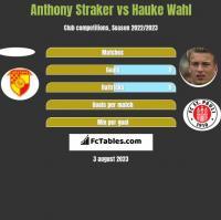 Anthony Straker vs Hauke Wahl h2h player stats