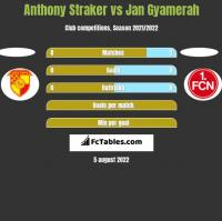 Anthony Straker vs Jan Gyamerah h2h player stats