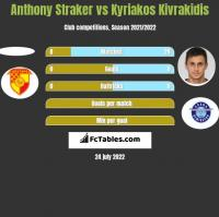 Anthony Straker vs Kyriakos Kivrakidis h2h player stats
