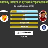 Anthony Straker vs Kyriakos Papadopoulos h2h player stats