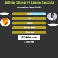 Anthony Straker vs Lamine Gassama h2h player stats