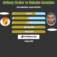 Anthony Straker vs Malcolm Cacutalua h2h player stats