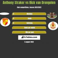 Anthony Straker vs Rick van Drongelen h2h player stats